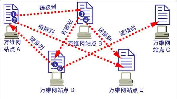 互联网、万维网、因特网之间有什么区别?
